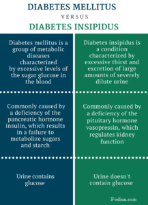 Difference-Between-Diabetes-Mellitus-and-Diabetes-Insipidus-infographic